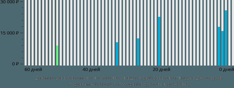 Динамика цен в зависимости от количества оставшихся дней до вылета из Ниццы в Дюссельдорф
