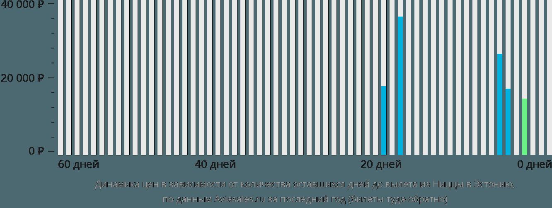 Динамика цен в зависимости от количества оставшихся дней до вылета из Ниццы в Эстонию