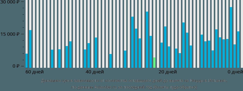 Динамика цен в зависимости от количества оставшихся дней до вылета из Ниццы в Испанию