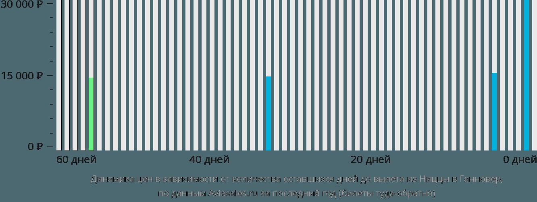 Динамика цен в зависимости от количества оставшихся дней до вылета из Ниццы в Ганновер