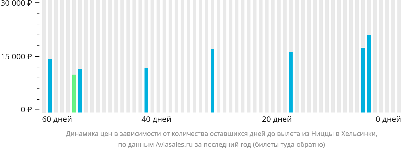 Динамика цен в зависимости от количества оставшихся дней до вылета из Ниццы в Хельсинки