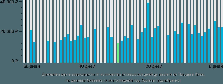 Динамика цен в зависимости от количества оставшихся дней до вылета из Ниццы в Киев
