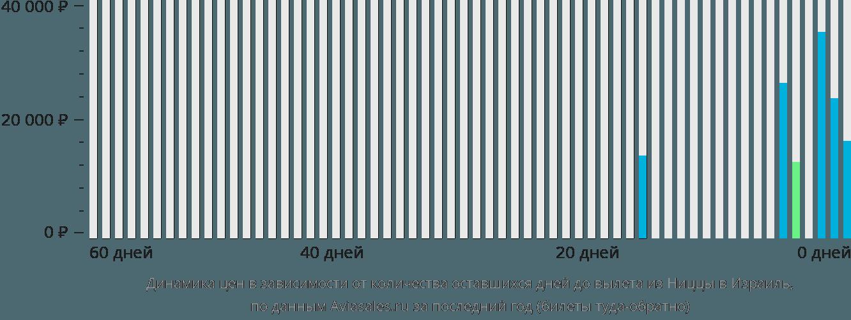 Динамика цен в зависимости от количества оставшихся дней до вылета из Ниццы в Израиль
