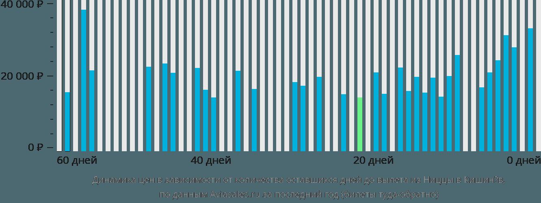 Динамика цен в зависимости от количества оставшихся дней до вылета из Ниццы в Кишинёв