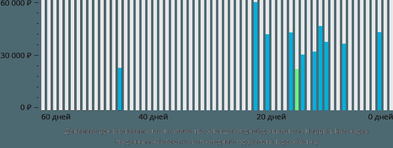 Динамика цен в зависимости от количества оставшихся дней до вылета из Ниццы в Краснодар