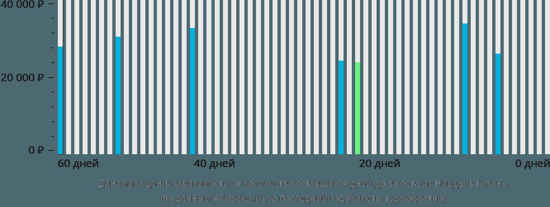 Динамика цен в зависимости от количества оставшихся дней до вылета из Ниццы в Казань