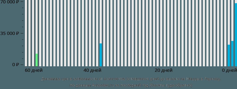 Динамика цен в зависимости от количества оставшихся дней до вылета из Ниццы в Ларнаку