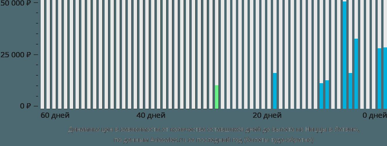 Динамика цен в зависимости от количества оставшихся дней до вылета из Ниццы в Латвию
