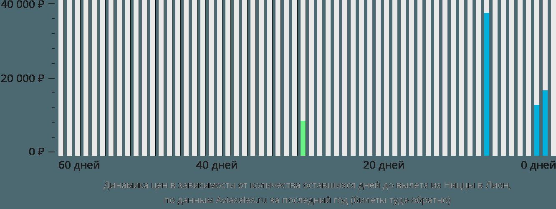 Динамика цен в зависимости от количества оставшихся дней до вылета из Ниццы в Лион