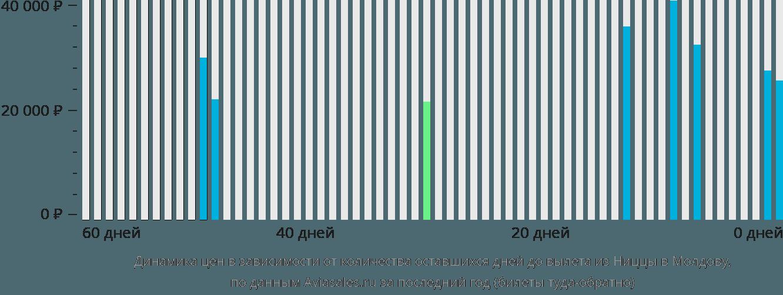 Динамика цен в зависимости от количества оставшихся дней до вылета из Ниццы в Молдову