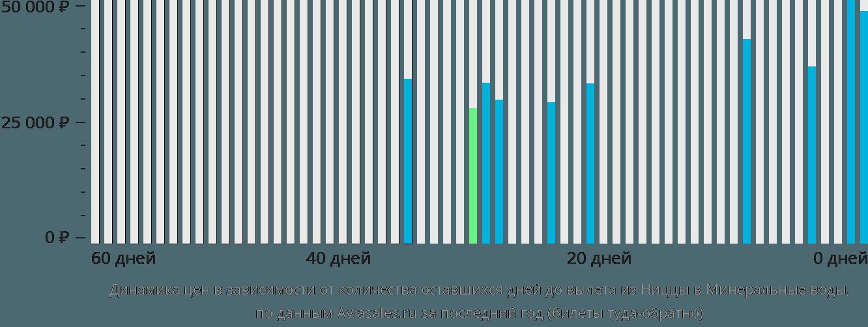 Динамика цен в зависимости от количества оставшихся дней до вылета из Ниццы в Минеральные воды