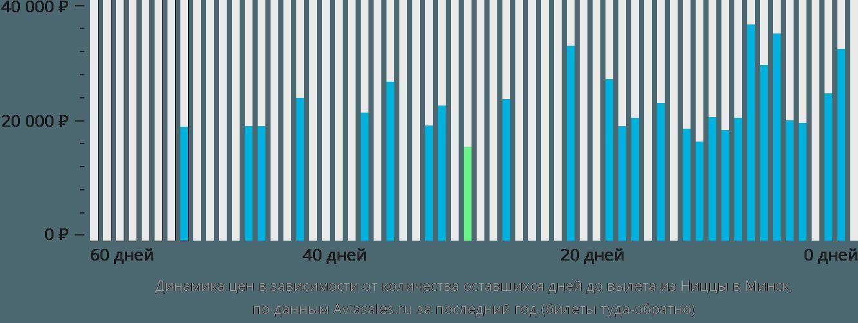 Динамика цен в зависимости от количества оставшихся дней до вылета из Ниццы в Минск