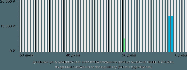 Динамика цен в зависимости от количества оставшихся дней до вылета из Ниццы в Ольбию