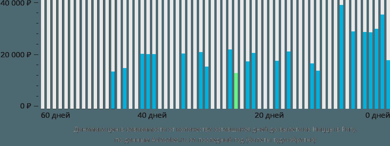 Динамика цен в зависимости от количества оставшихся дней до вылета из Ниццы в Ригу