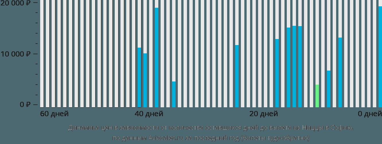 Динамика цен в зависимости от количества оставшихся дней до вылета из Ниццы в Софию