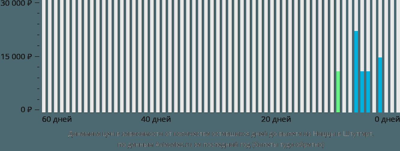 Динамика цен в зависимости от количества оставшихся дней до вылета из Ниццы в Штутгарт