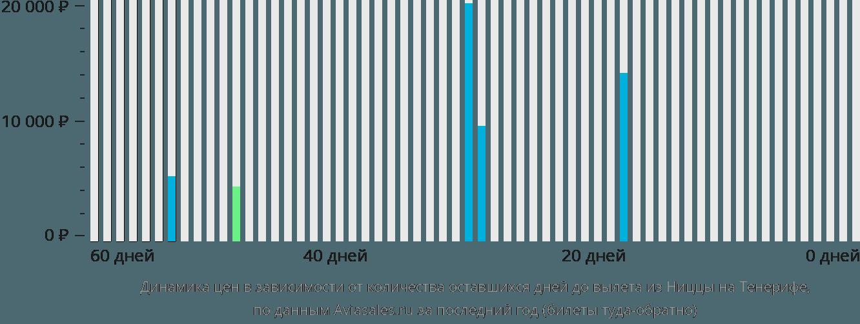 Динамика цен в зависимости от количества оставшихся дней до вылета из Ниццы на Тенерифе