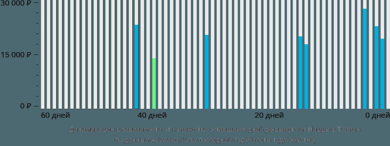 Динамика цен в зависимости от количества оставшихся дней до вылета из Ниццы в Таллин