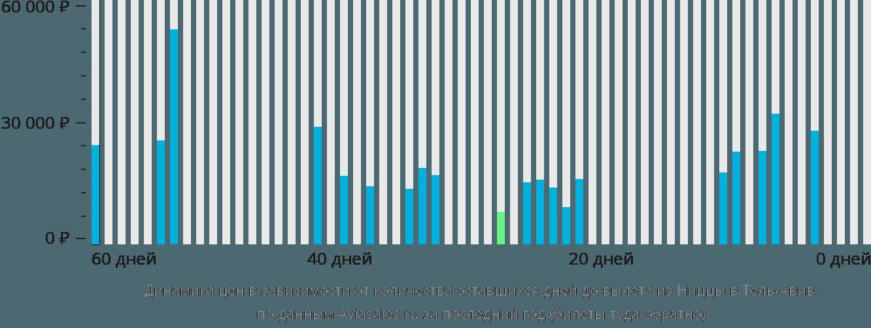 Динамика цен в зависимости от количества оставшихся дней до вылета из Ниццы в Тель-Авив