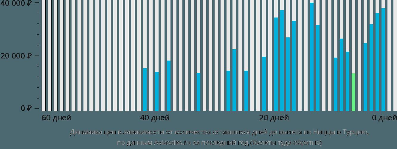 Динамика цен в зависимости от количества оставшихся дней до вылета из Ниццы в Турцию