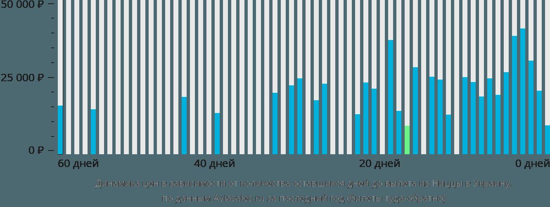 Динамика цен в зависимости от количества оставшихся дней до вылета из Ниццы в Украину