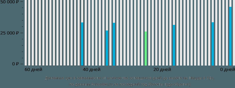 Динамика цен в зависимости от количества оставшихся дней до вылета из Ниццы в Уфу