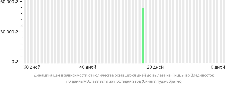Динамика цен в зависимости от количества оставшихся дней до вылета из Ниццы во Владивосток