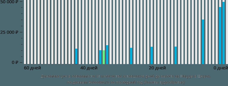 Динамика цен в зависимости от количества оставшихся дней до вылета из Ниццы в Цюрих