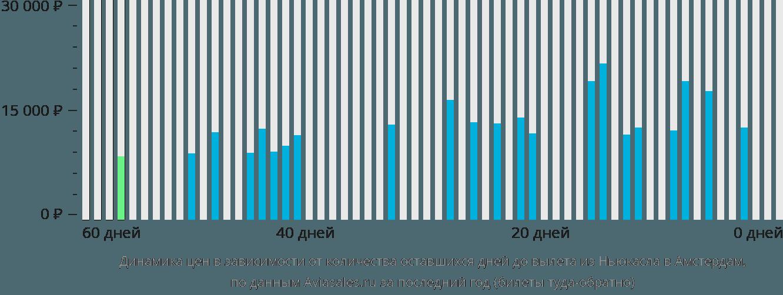 Динамика цен в зависимости от количества оставшихся дней до вылета из Ньюкасла в Амстердам