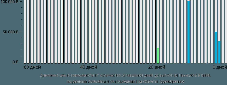 Динамика цен в зависимости от количества оставшихся дней до вылета из Ньюкасла в Киев