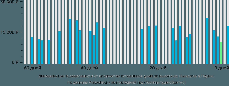 Динамика цен в зависимости от количества оставшихся дней до вылета из Ньюкасла в Париж