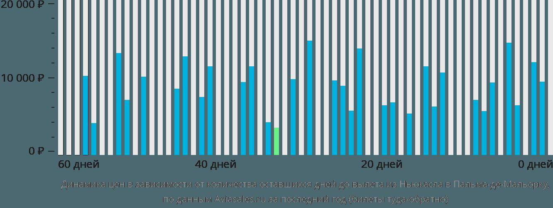 Динамика цен в зависимости от количества оставшихся дней до вылета из Ньюкасла в Пальма-де-Майорку