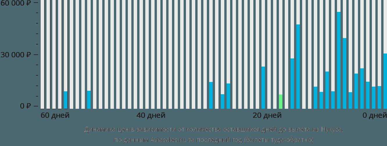 Динамика цен в зависимости от количества оставшихся дней до вылета из Нукуса