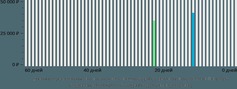Динамика цен в зависимости от количества оставшихся дней до вылета из Нукуса в Санкт-Петербург