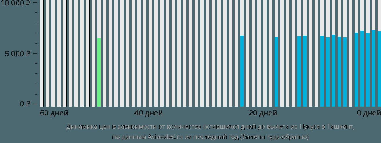 Динамика цен в зависимости от количества оставшихся дней до вылета из Нукуса в Ташкент