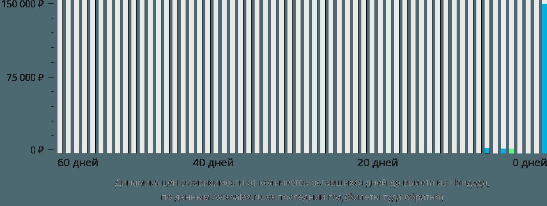 Динамика цен в зависимости от количества оставшихся дней до вылета из Нандеда