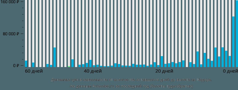 Динамика цен в зависимости от количества оставшихся дней до вылета из Надора