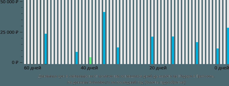 Динамика цен в зависимости от количества оставшихся дней до вылета из Надора в Брюссель