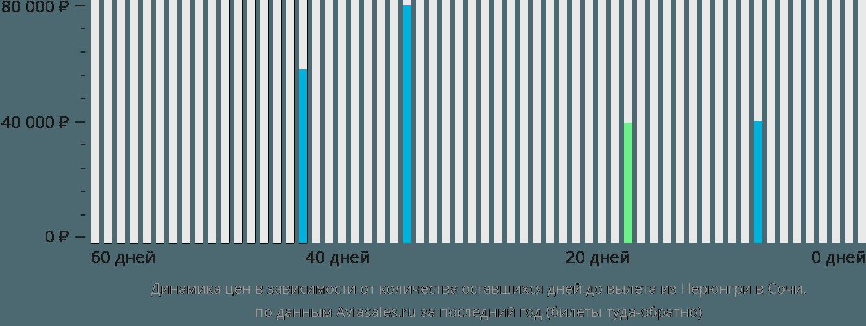 Динамика цен в зависимости от количества оставшихся дней до вылета из Нерюнгри в Сочи