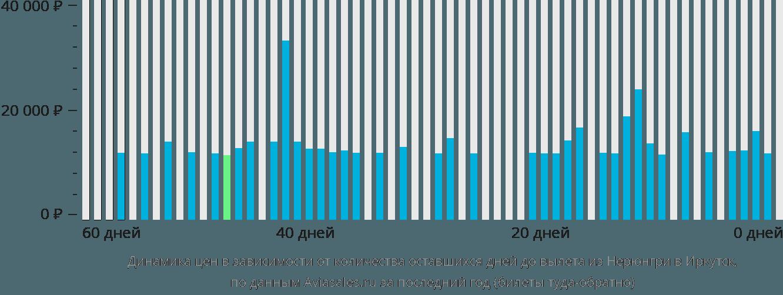 Динамика цен в зависимости от количества оставшихся дней до вылета из Нерюнгри в Иркутск