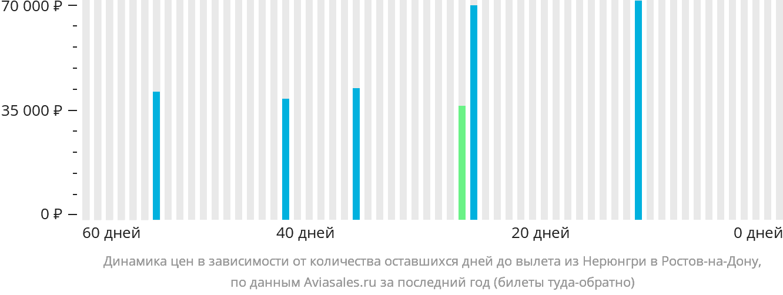 Динамика цен в зависимости от количества оставшихся дней до вылета из Нерюнгри в Ростов-на-Дону