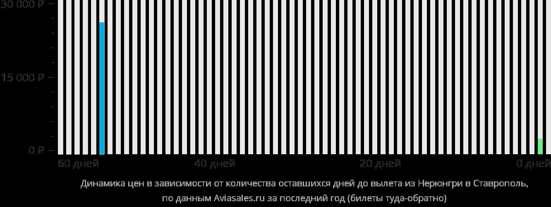 Динамика цен в зависимости от количества оставшихся дней до вылета из Нерюнгри в Ставрополь