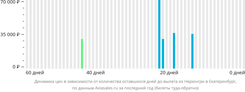 Динамика цен в зависимости от количества оставшихся дней до вылета из Нерюнгри в Екатеринбург