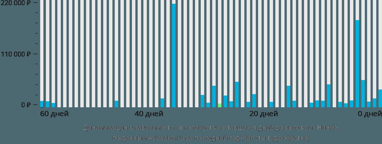 Динамика цен в зависимости от количества оставшихся дней до вылета из Нинбо