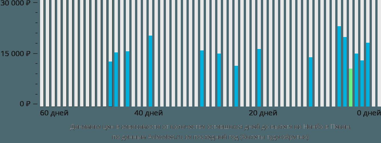 Динамика цен в зависимости от количества оставшихся дней до вылета из Нинбо в Пекин