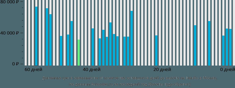 Динамика цен в зависимости от количества оставшихся дней до вылета из Нинбо в Москву