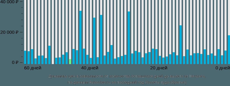 Динамика цен в зависимости от количества оставшихся дней до вылета из Нячанга