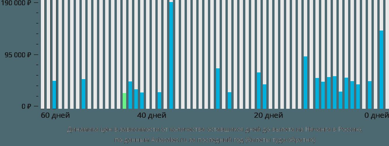 Динамика цен в зависимости от количества оставшихся дней до вылета из Нячанга в Россию