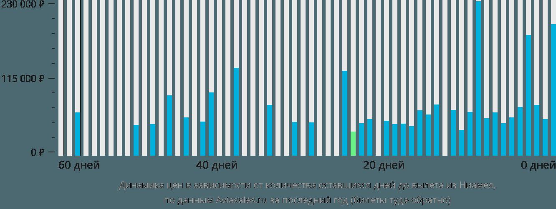 Динамика цен в зависимости от количества оставшихся дней до вылета из Ниамея