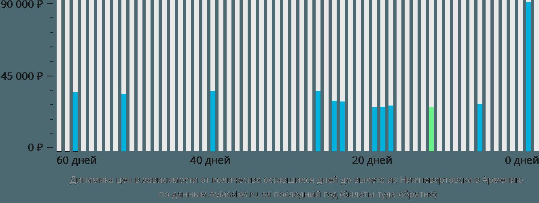 Динамика цен в зависимости от количества оставшихся дней до вылета из Нижневартовска в Армению